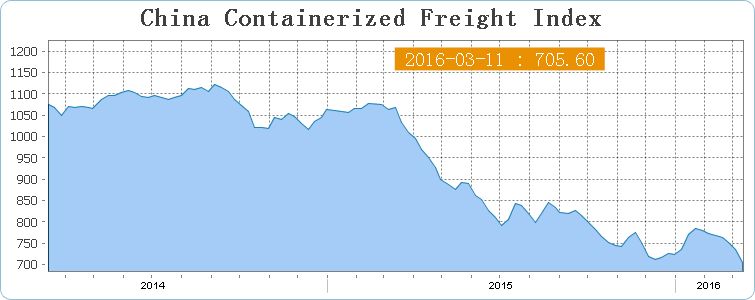 График индекса China Containerized Freight Index
